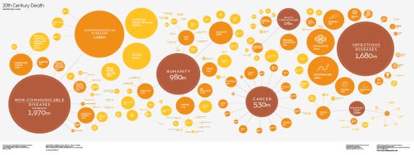 20th Century Death infographic