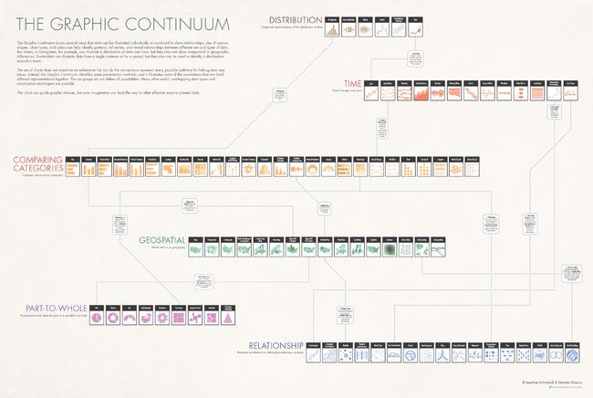 The Graphic Continuum infographic