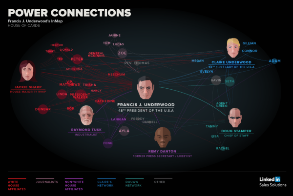 House of Cards: Power Connections infographic