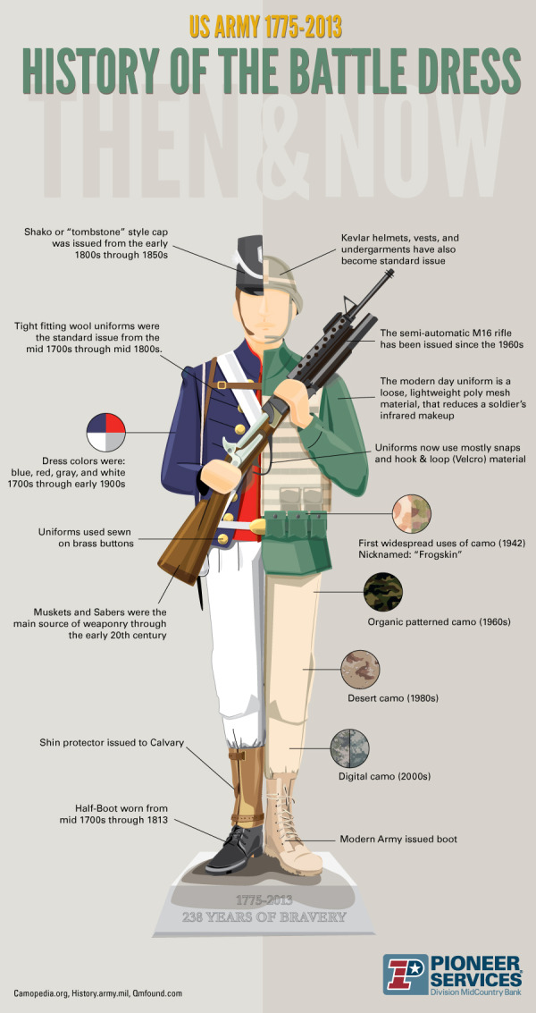 History of the Battle Dress infographic