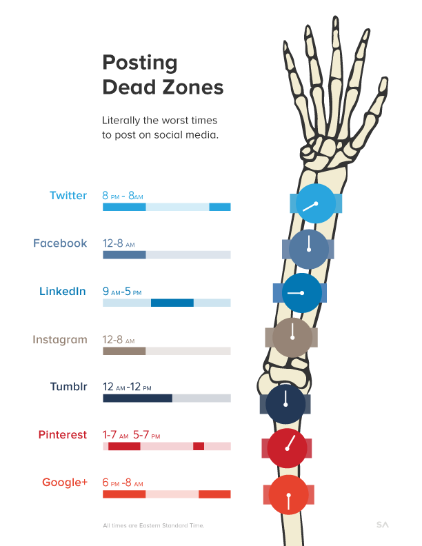 The Dead Zones: When Not to Post on Social Media infographic