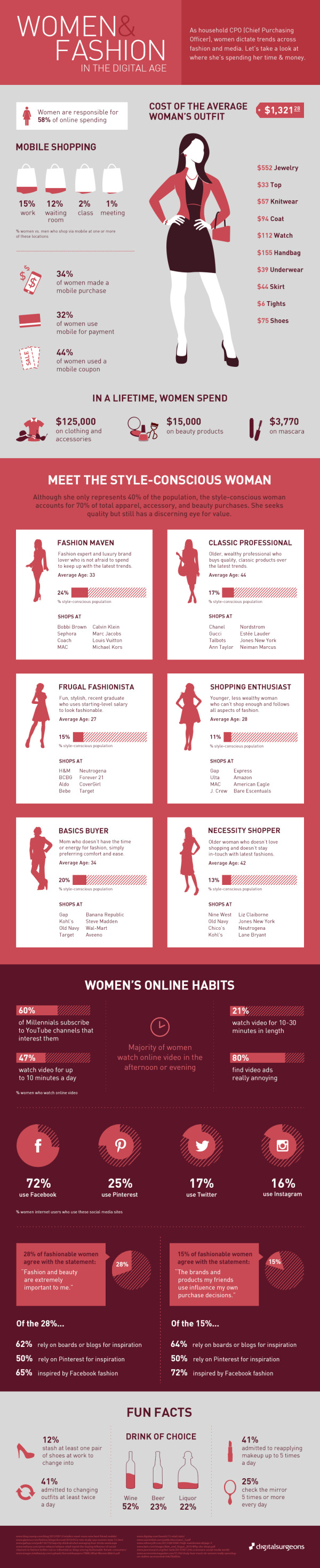 Women and Fashion In the Digital Age infographic