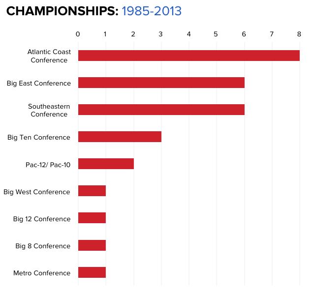 NCAAB+Tournament+Championships.png