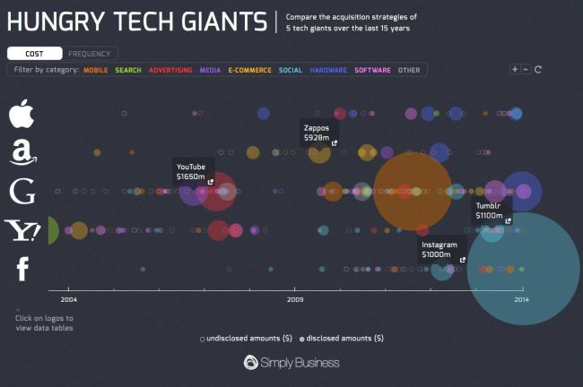 Hungry Tech Giants infographic