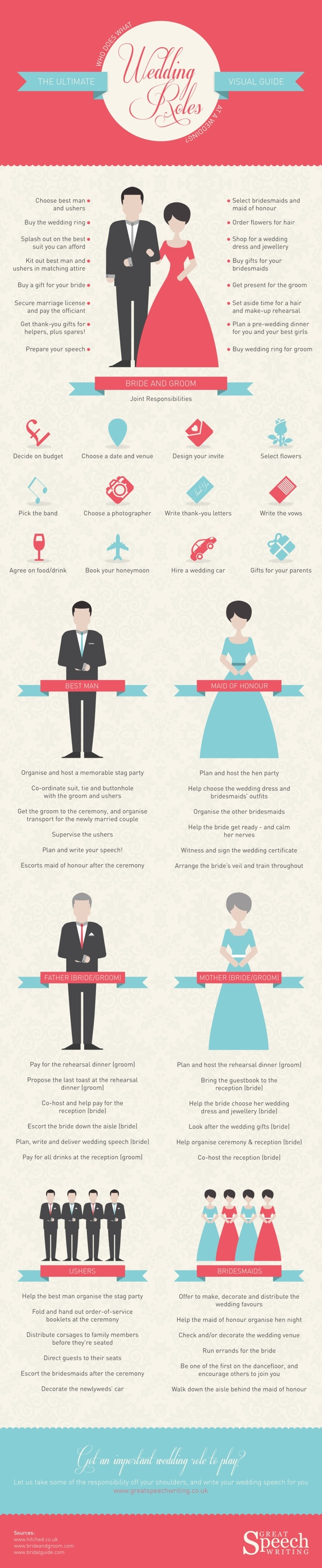 An Infographic Guide to Wedding Roles