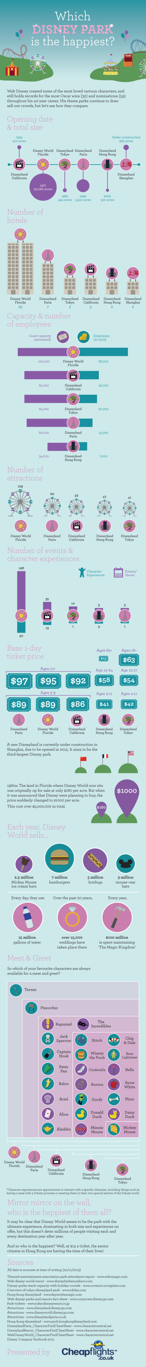 Which Disney Park is the Happiest? infographic