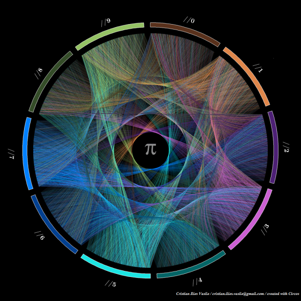 The Beautiful Flow of Pi infographic