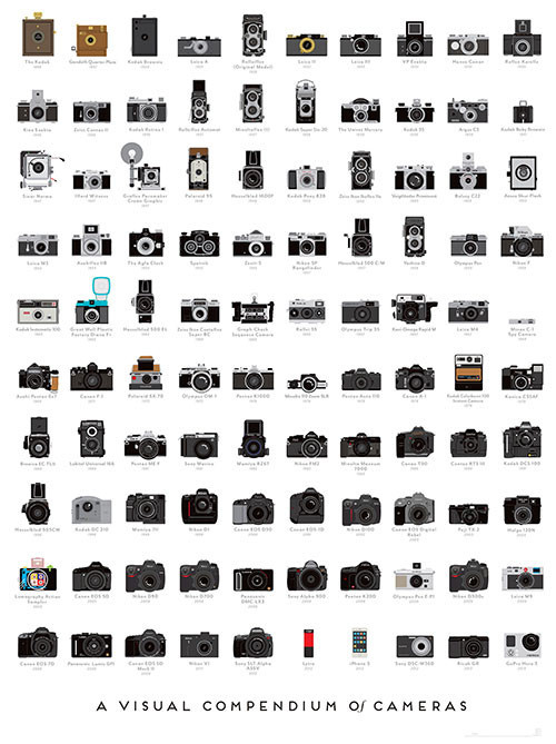 The 100 Most Influential Cameras in History infographic