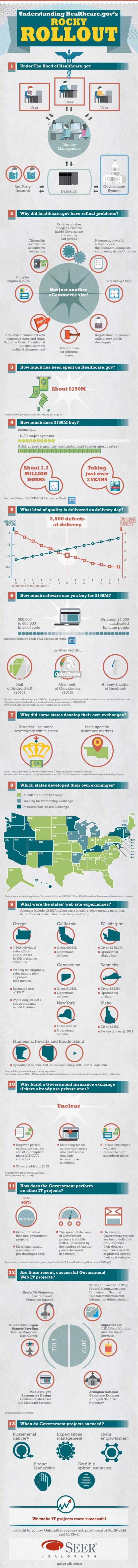 Understanding Healthcare.gov's Rocky Rollout infographic