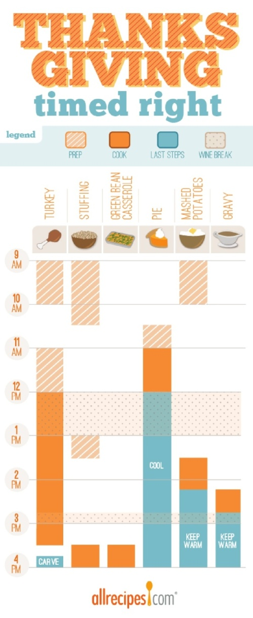 Thanksgiving Timed Right infographic