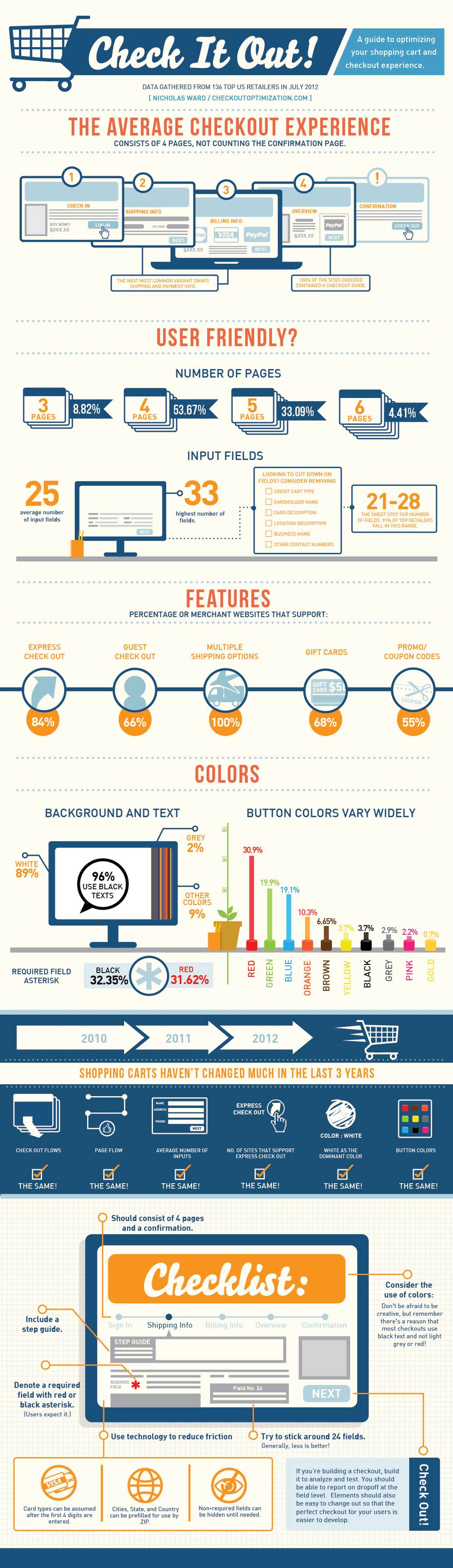 The Online Shopping Cart Experience infographic