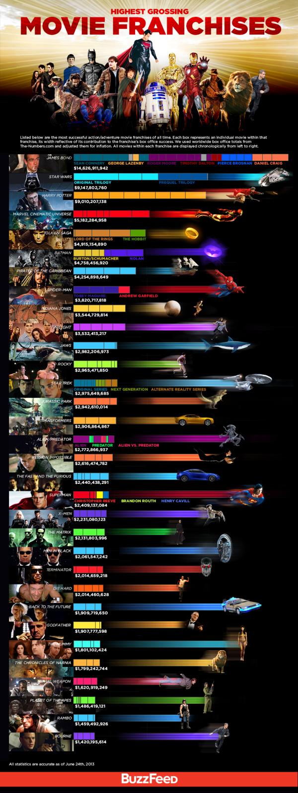 Highest Grossing Movie Franchises infographic