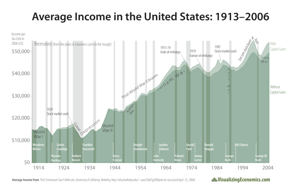 Average Income in the United States