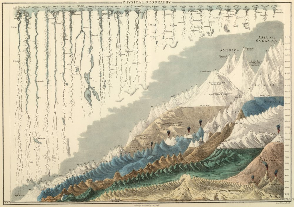 Victorian Pictorial Graph Of Rivers and Mountains