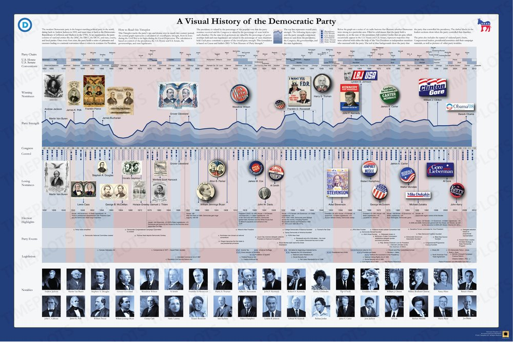A Visual History of the Democratic Party