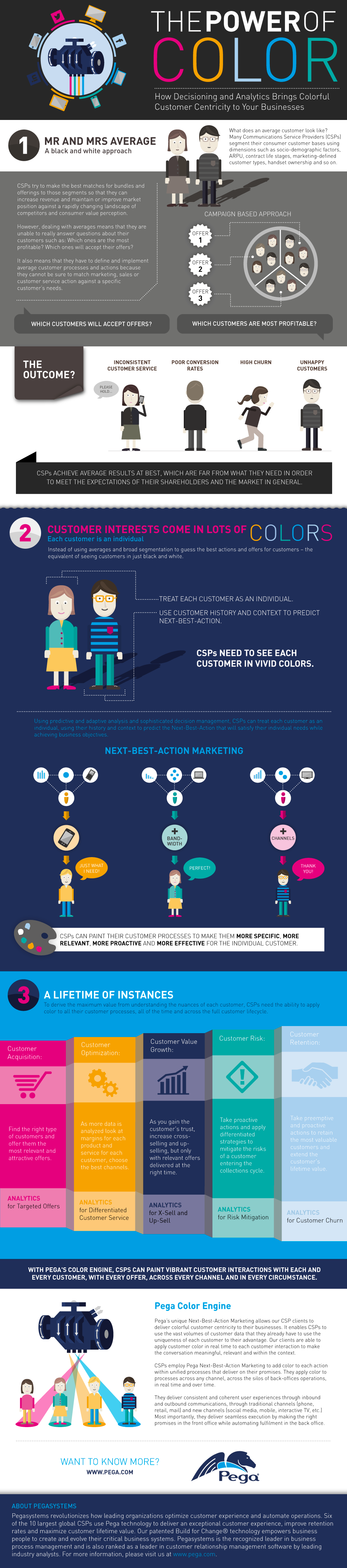 The Power of Colorful Customers infographic
