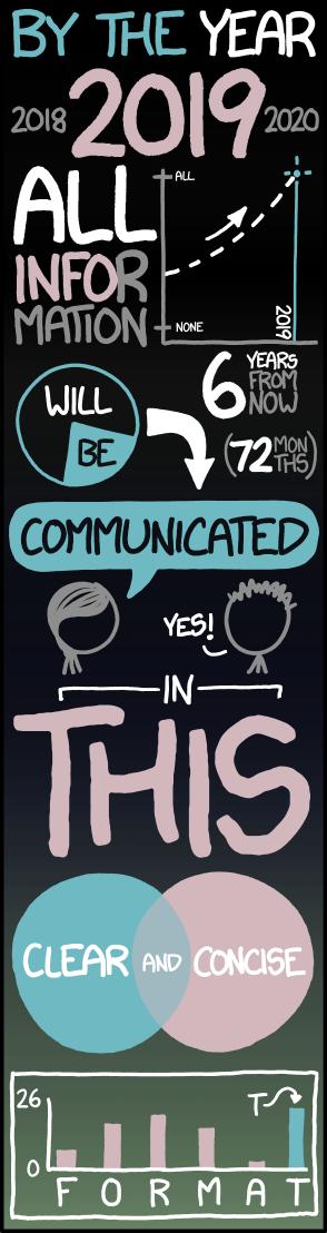 xkcd - Tall Infographics