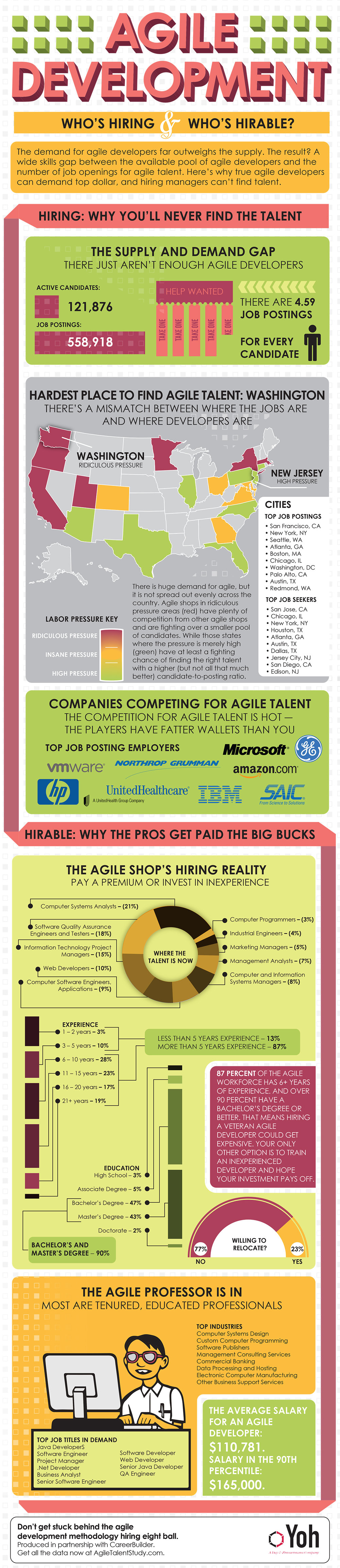 Agile Development Methodology Talent Gap infographic
