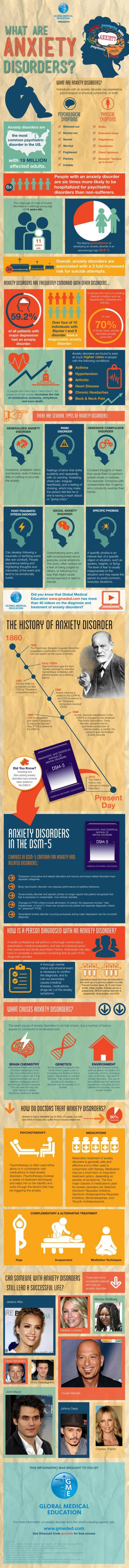 What Are Anxiety Disorders? infographic
