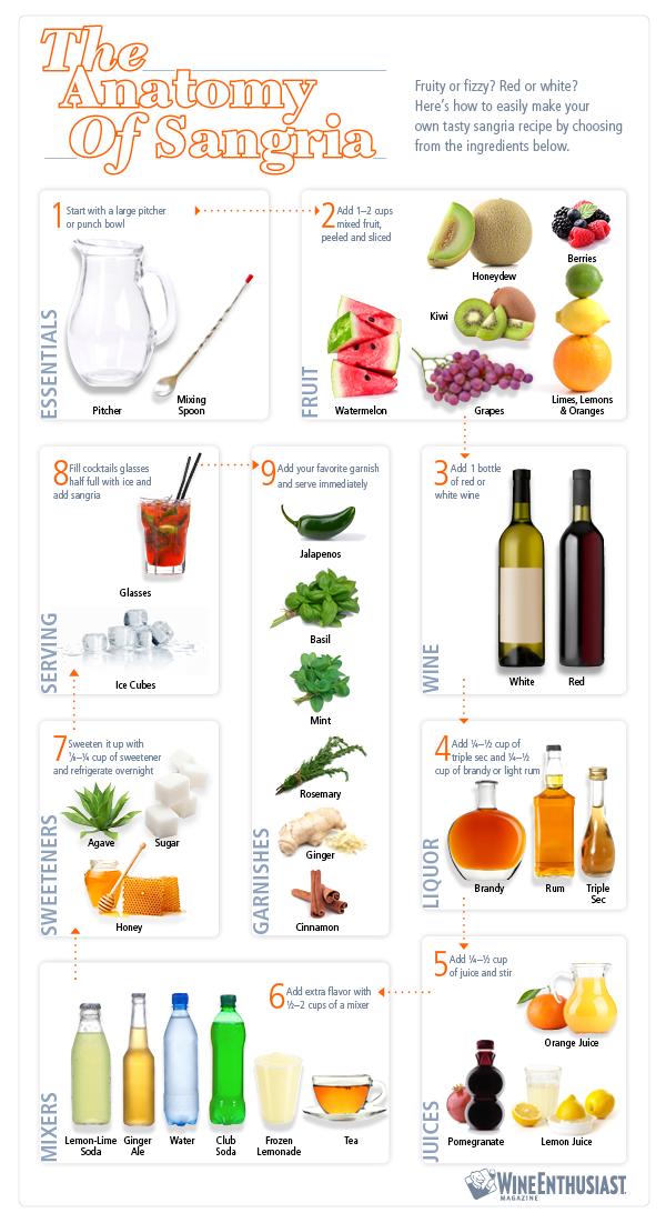 The Anatomy of Sangria infographic