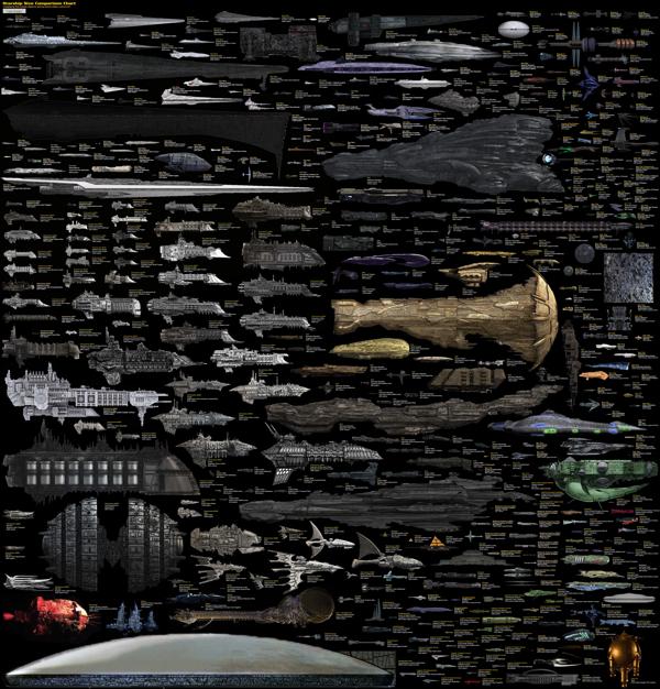 SciFi Starship Comparison Chart
