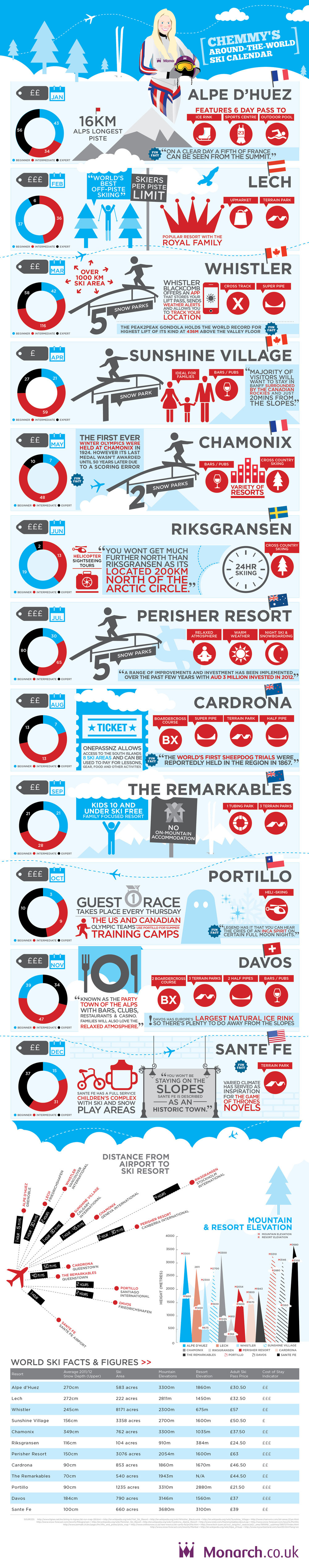 Our World Ski Calendar – Seasonal Ski Resorts around the World infographic