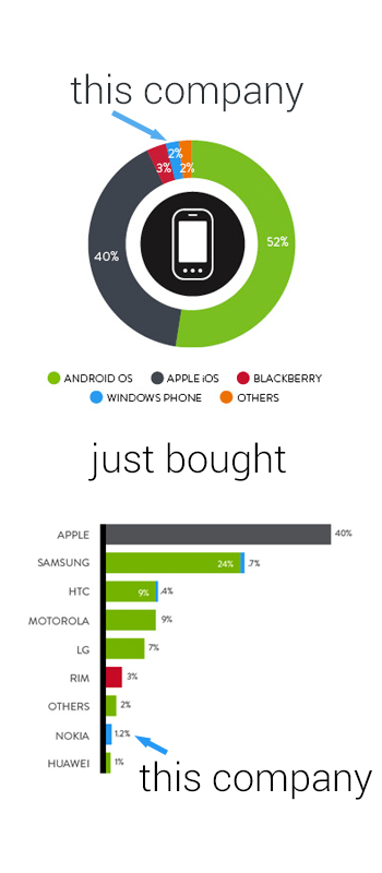 Visualizing the Microsoft-Nokia Deal infographic