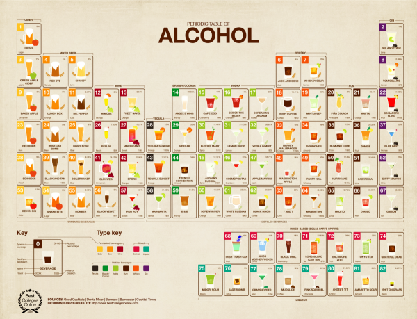 The Periodic Table of Alcohol infographic