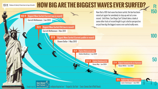 How Big Are The Biggest Waves Ever Surfed? infographic