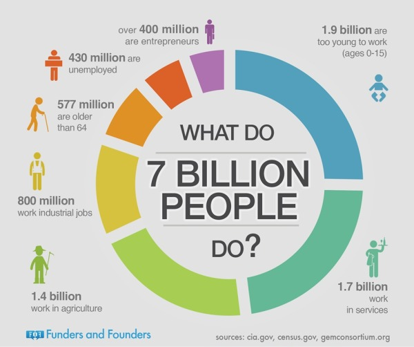 What Do 7 Billion People Do? — Cool Infographics