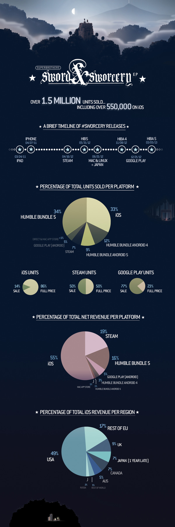 A #Sworcery Infographic