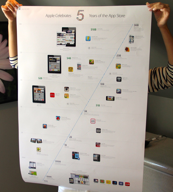 Apple's Infographic Timeline Poster