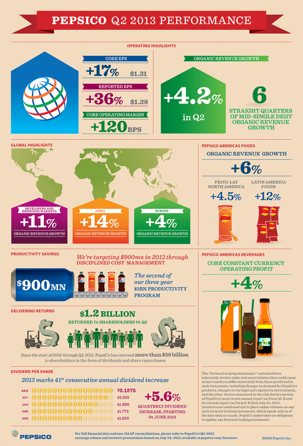 PepsiCo Q2 2013 Performance Infographics