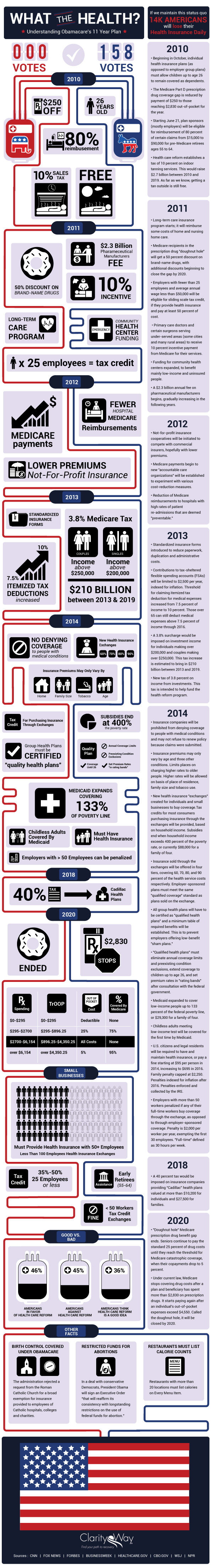 What the Health? Understanding Obamacare's 11 Year Health Plan infographic
