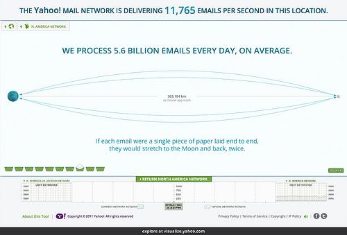 Yahoo+Mail+Data+Visualization.jpg