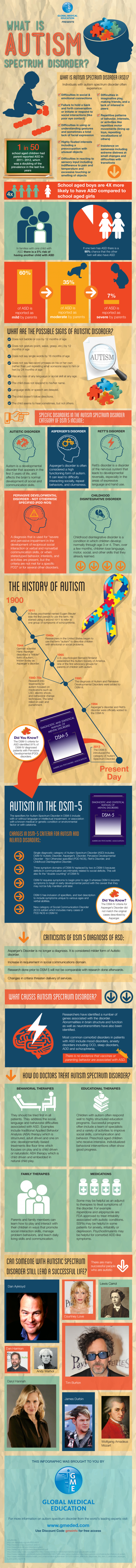 What Is Autism? infographic
