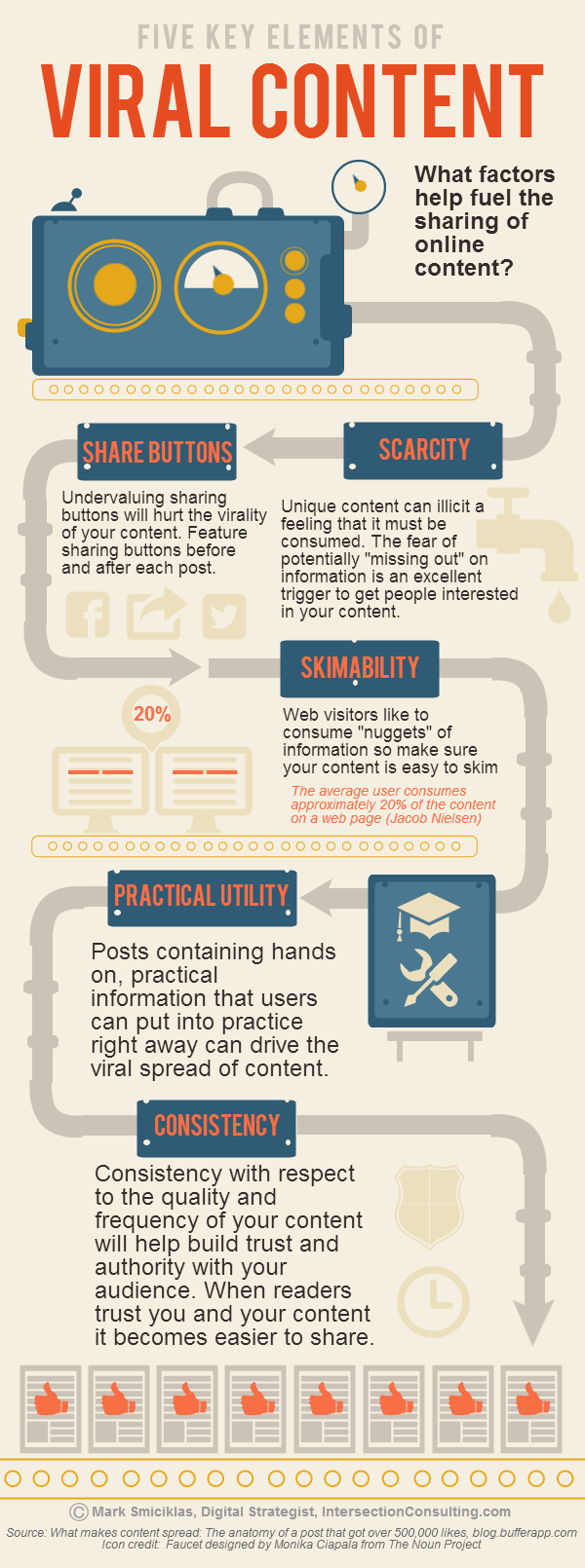 5 Key Elements of Viral Content infographic
