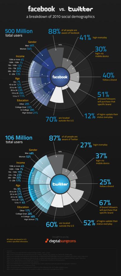 Facebook+vs+Twitter.png