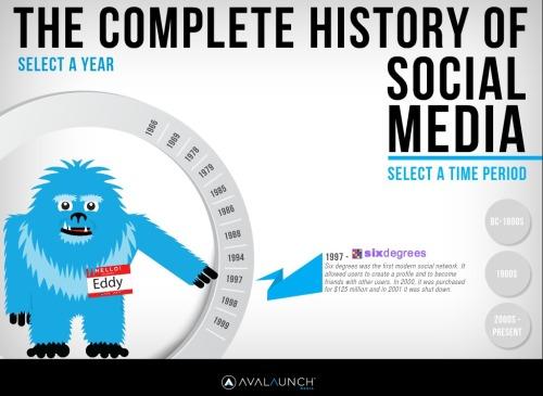 avalaunchmedia-history-of-social-media.jpg