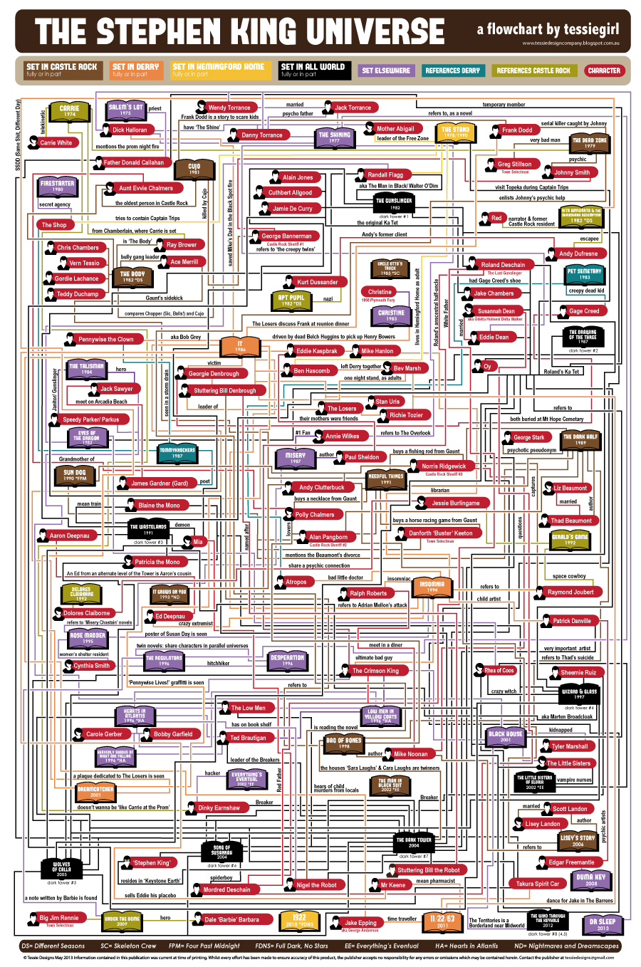 The Stephen King Universe infographic