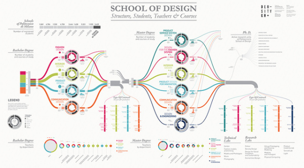 Visualizing The School Of Design Cool Infographics