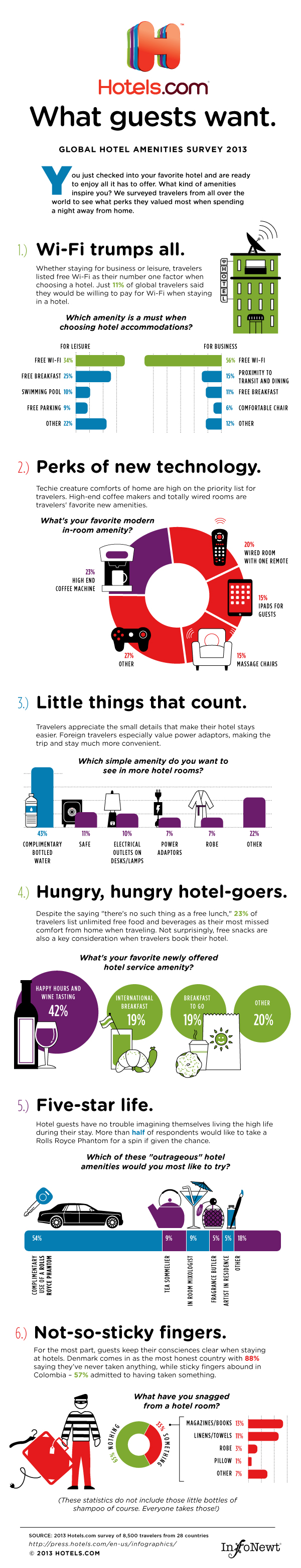 What Guests Want...at Hotels infographic