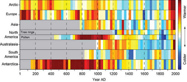 2,000 Years of Continental Climate Changes infographic
