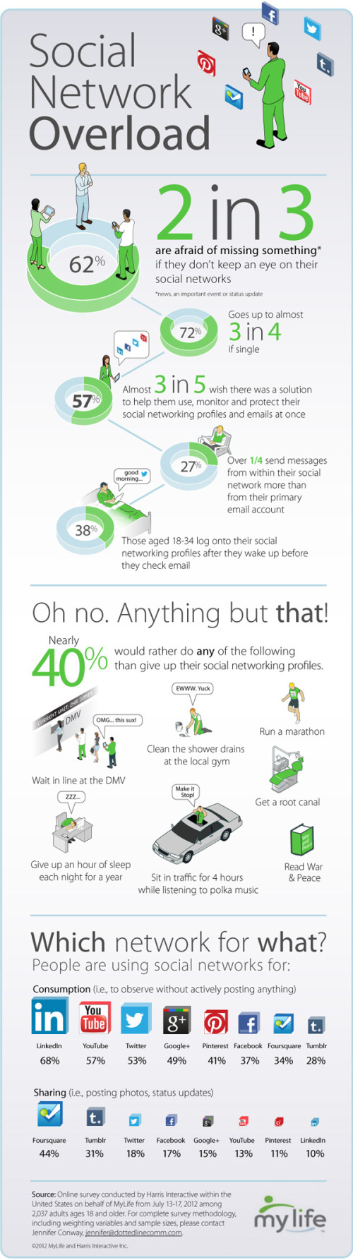 Social Network Overload infographic