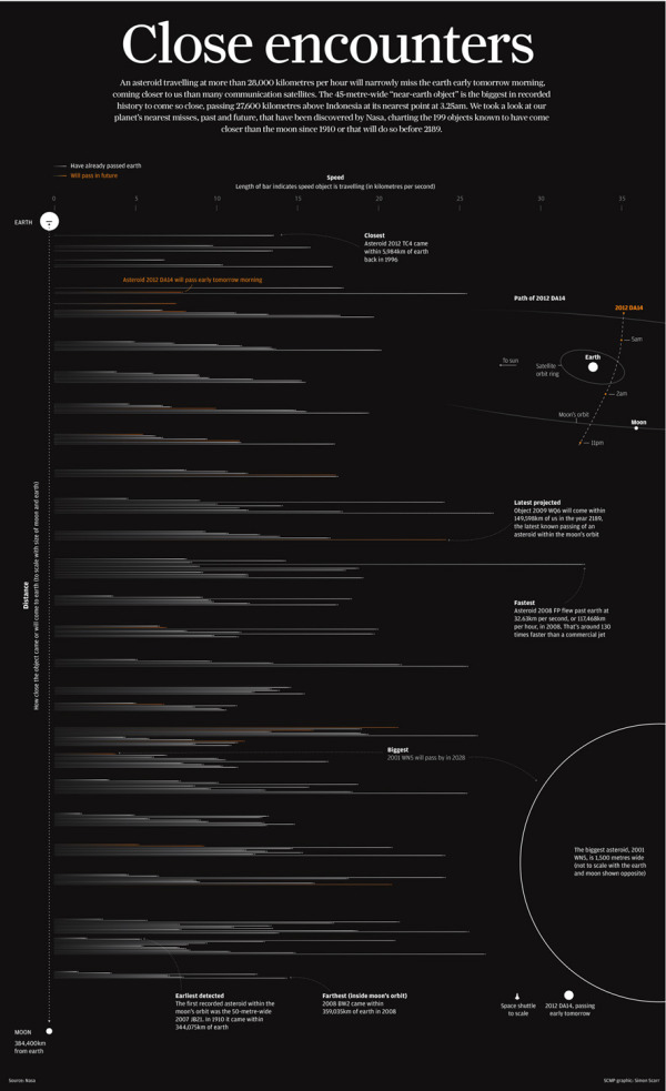 Asteroids! infographic