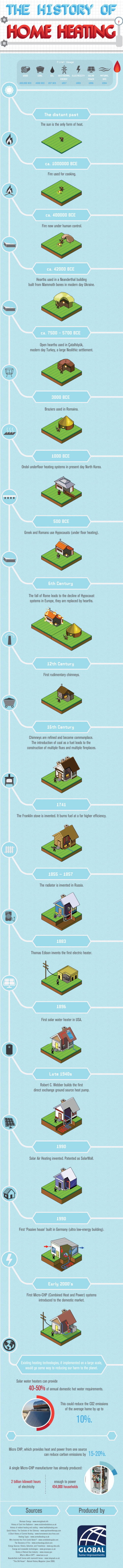 The History of Home Heating infographic