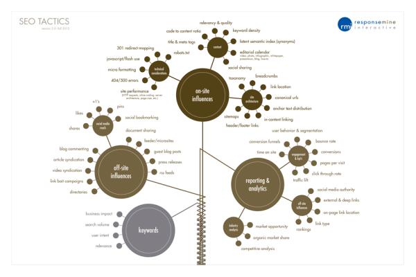 2012 SEO Tactics infographic