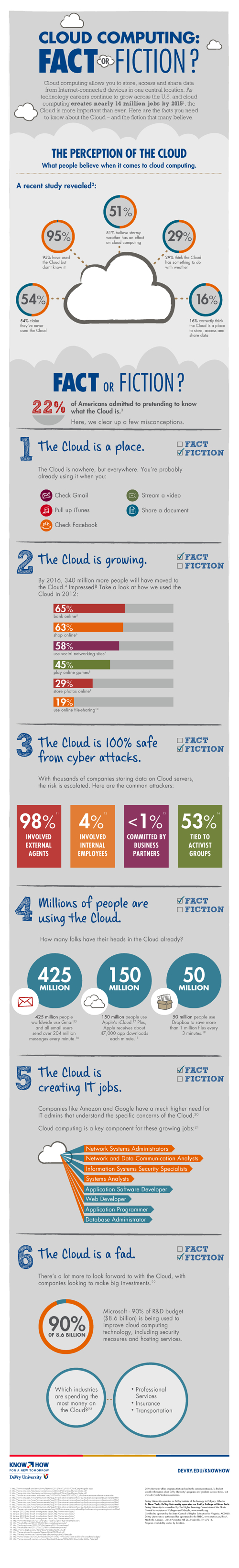 Cloud Computing: Fact or Fiction? infographic