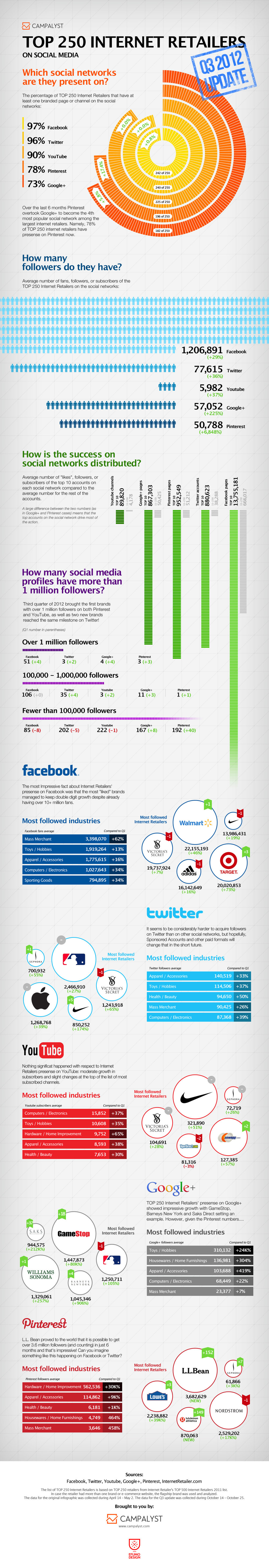 Top 250 Internet Retailers Q3 2012 Update infographic