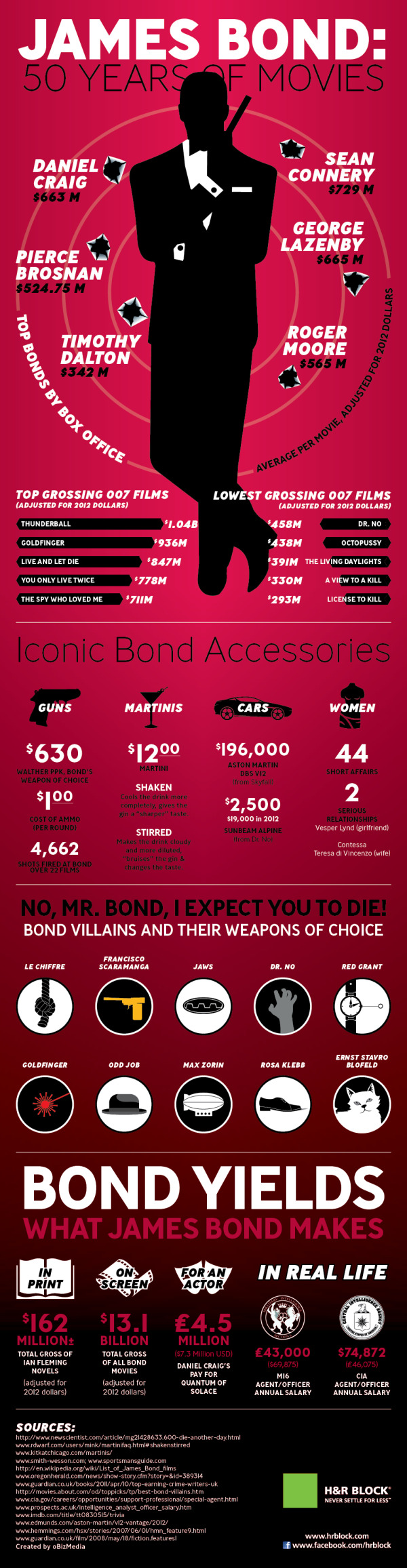 James Bond: 50 Years of Movies infographic